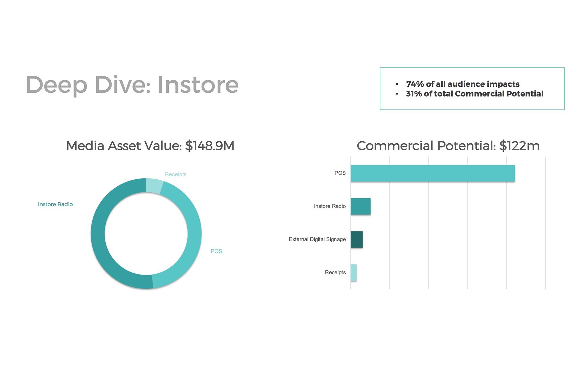 Deep dive into specific asset values