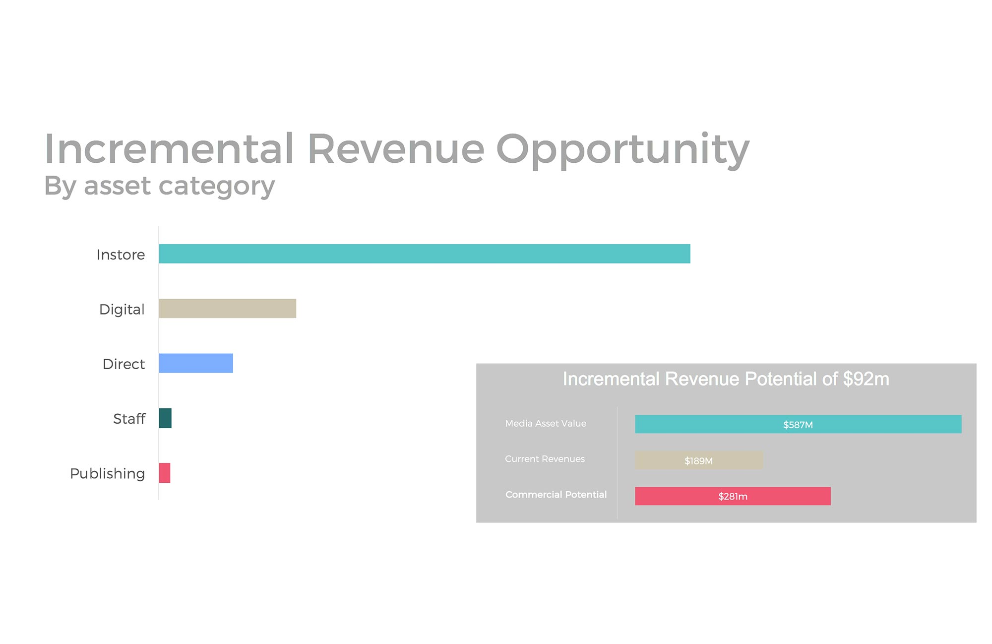 Commercial Potential and incremental revenues