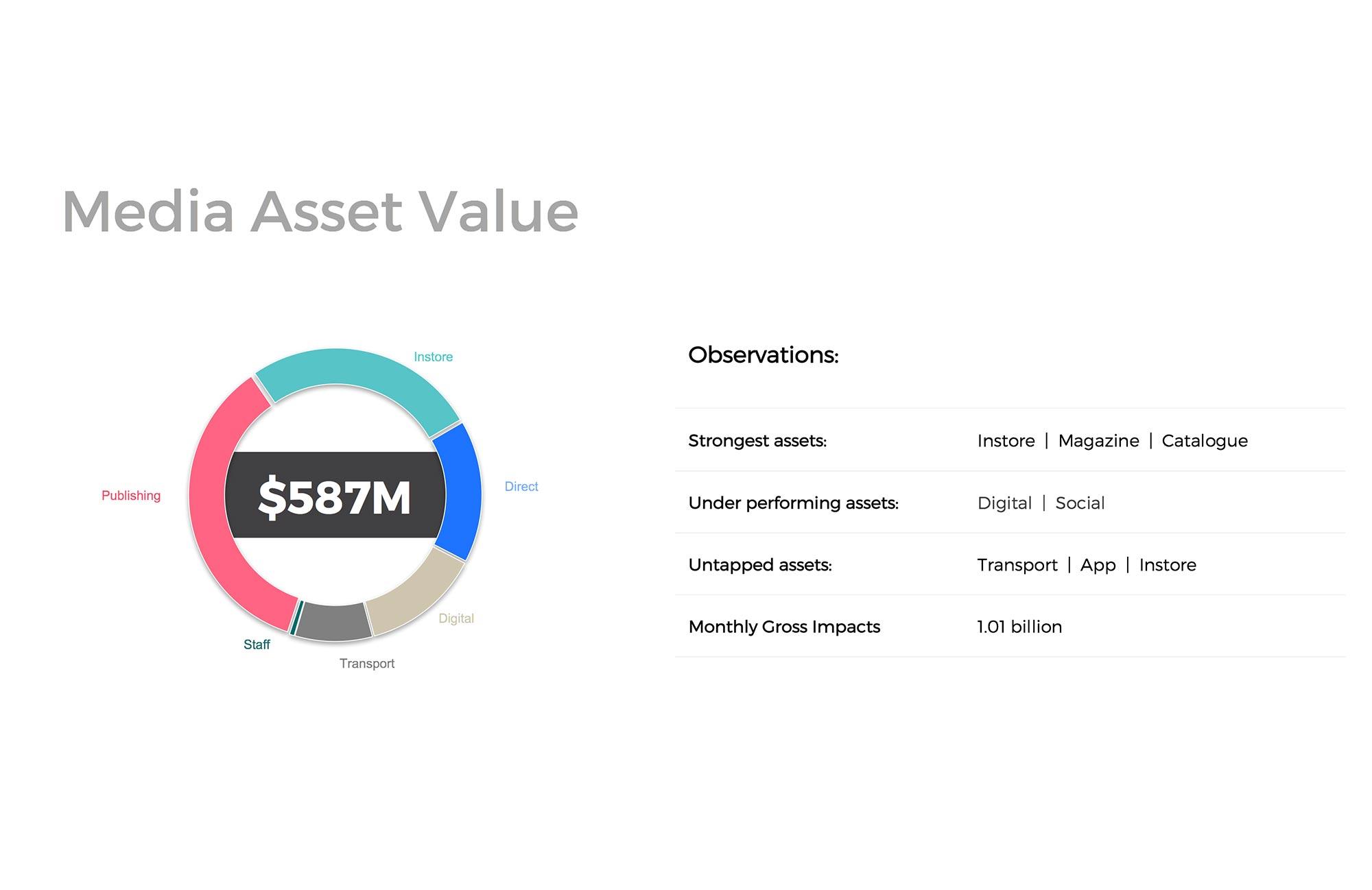 Media Asset Value and strategic observations